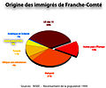 Origine immigrés Franche Comté.jpg