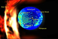 a Bow Shock appears to wrap around the heliosphere that encompasses the Solar System