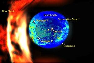 Heliosphere - The bubble-like heliosphere moving through the interstellar medium