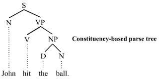 Generative grammar Theory in linguistics