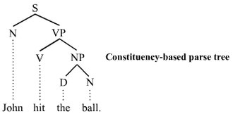 Grammar - Simple constituency grammar parse tree, whereby the sentence is divided into a noun phrase and a verb phrase.