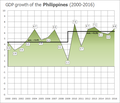 Philippine economic boom.png