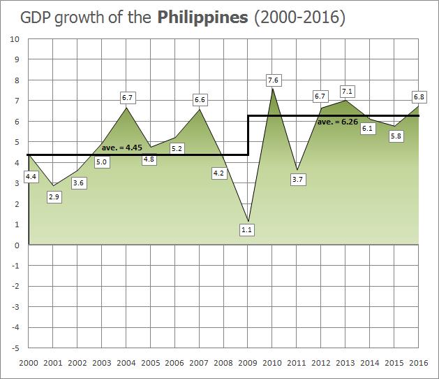 Philippine economic boom