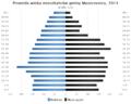 Piramida wieku Gmina Moszczenica Malopolskie.png