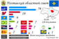 Poltava Oblast local election, 2010.png