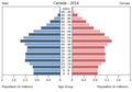 Population pyramid of Canada 2014.png