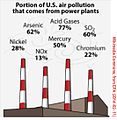 Power Plants USA Air pollutants (Centrales thermiques pollution) en.jpg