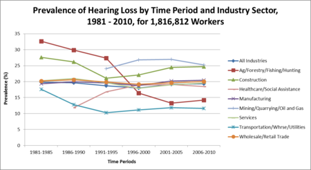 Prevalence of hearing Loss by Time Period and Industry Sector, 1981 - 2010, for 1,816,812 Workers