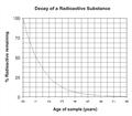 Radioactive decay.png