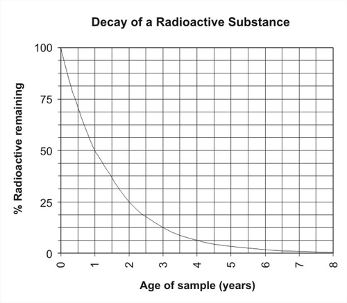 Radioactive decay dating