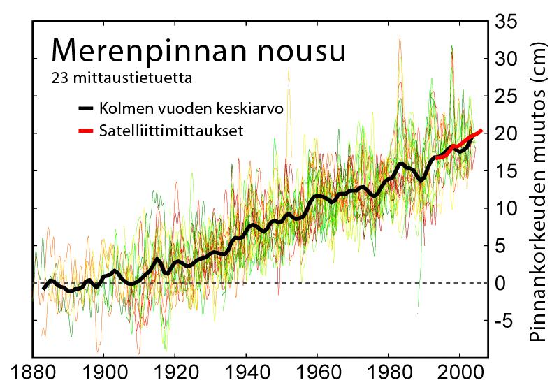 Recent Sea Level Rise-fi
