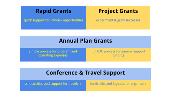 Reimagining WMF Grants - GrantsDiagram.png