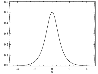 Plot of the hyperbolic secant PDF