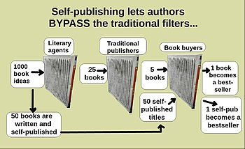 Self-publishing - Wikipedia