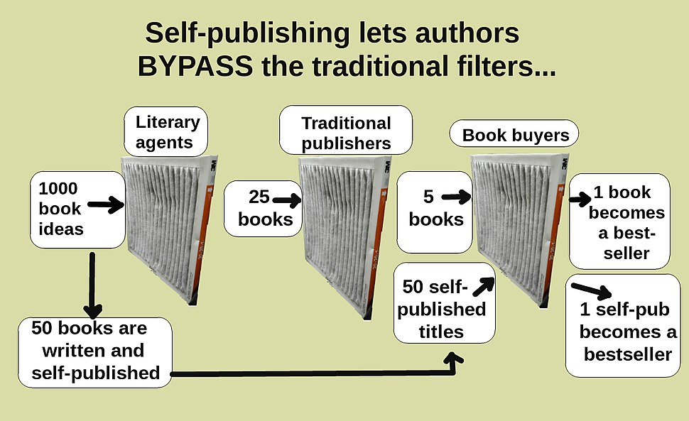 Self publishing allows an author to bypass the 'filter' of established agents and publishers