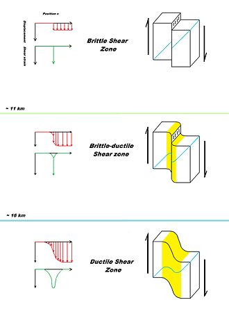Shear zone - Diagram showing the major different types of shear zones. Displacement, shear strain, and depth distribution are also indicated.