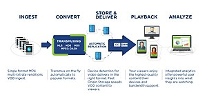Limelight Networks - Simplified Video on Demand Model