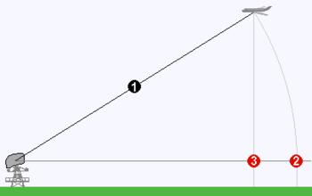 slant range wikipedia