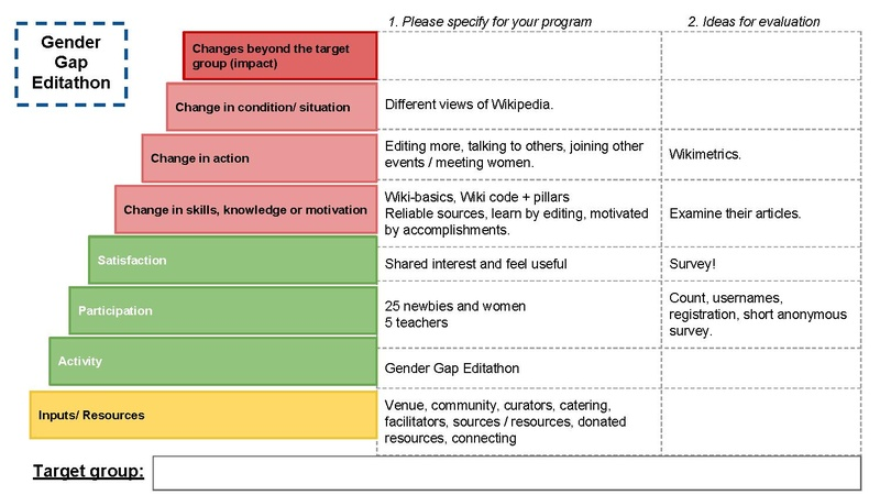 File:Staircase Logic Model - Gender Gap Editathon.pdf