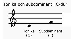 Tonic and subdominant in C major