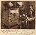 Televízió a Tolnai Világlapjában (1928. július).jpg
