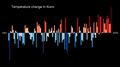 Temperature Bar Chart Asia-Russia-Komi-1901-2020--2021-07-13.png