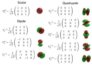 Multipolar exchange interaction - Image: Tensor operator