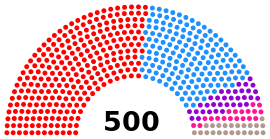 Thailand House of Representatives composition July 3, 2011.svg
