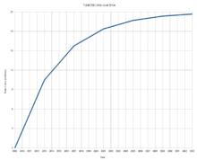Proiezione sul totale dei Bitcoin nel tempo.