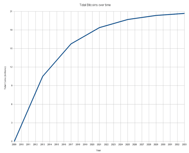 File:Total bitcoins over time.png