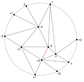 Tucker's lemma - In this example, where n=2, the red 1-simplex has vertices which are labelled by the same number with opposite signs. Tucker's lemma states that for such a triangulation at least one such 1-simplex must exist.