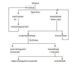 a flow chart showing the process flow diagram for the one stage wacker process for - Ethylene Oxide Process Flow Diagram
