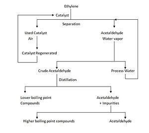 Wacker process - Image: Two stage Wacker Process flow diagram