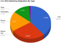 U.S. 2014 Electricity Generation By Type.png