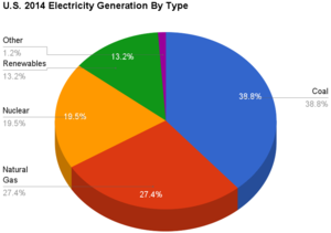 Coal power in the United States - Image: U.S. 2014 Electricity Generation By Type