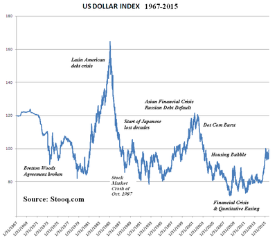 U S Dollar Index