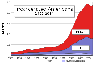 Timeline of total number of inmates in U.S. pr...