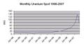 Uranium Spot 1998-2007.png