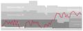 Vaduz Performance Graph.png