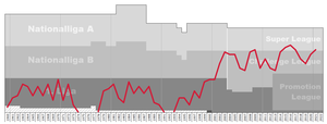 FC Vaduz - Chart of FC Vaduz table positions in the Swiss football league system