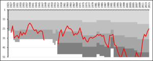 Varbergs BoIS - A chart showing the progress of Varbergs BoIS through the Swedish football league system. The different shades of gray represent league divisions.