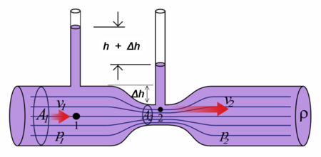 pressure why does bernoulli 39 s principle work physics. Black Bedroom Furniture Sets. Home Design Ideas