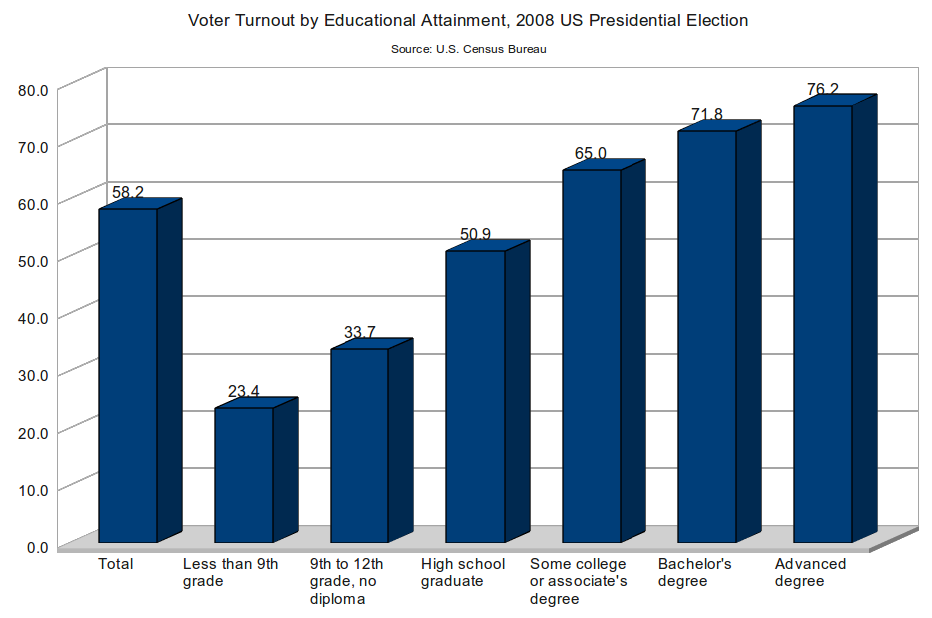 Voter Turnout by Educational Attainment, 2008 US Presidential Election