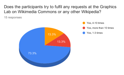 WB2018IN Participants who fulfill requests at the Graphics Lab
