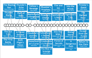 Warriors (novel series) - First Timeline for Warriors Series, spanning from Dawn of the Clans to after Firestar's Quest