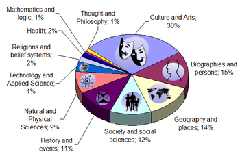 English: Pie chart of Wikipedia content by sub...