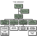 """The Greeks"" (from The Wire - organization chart).png"
