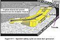 Обеспыливание при добыче угля в шахтах США. Фиг. 4.11 Уменьшение запылённости за счёт режима работы.jpg