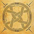 4-Elemente-Eigenschaften.jpg