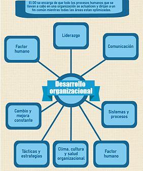 Desarrollo organizacional wikipedia la enciclopedia libre - Diferencias entre colchones ...